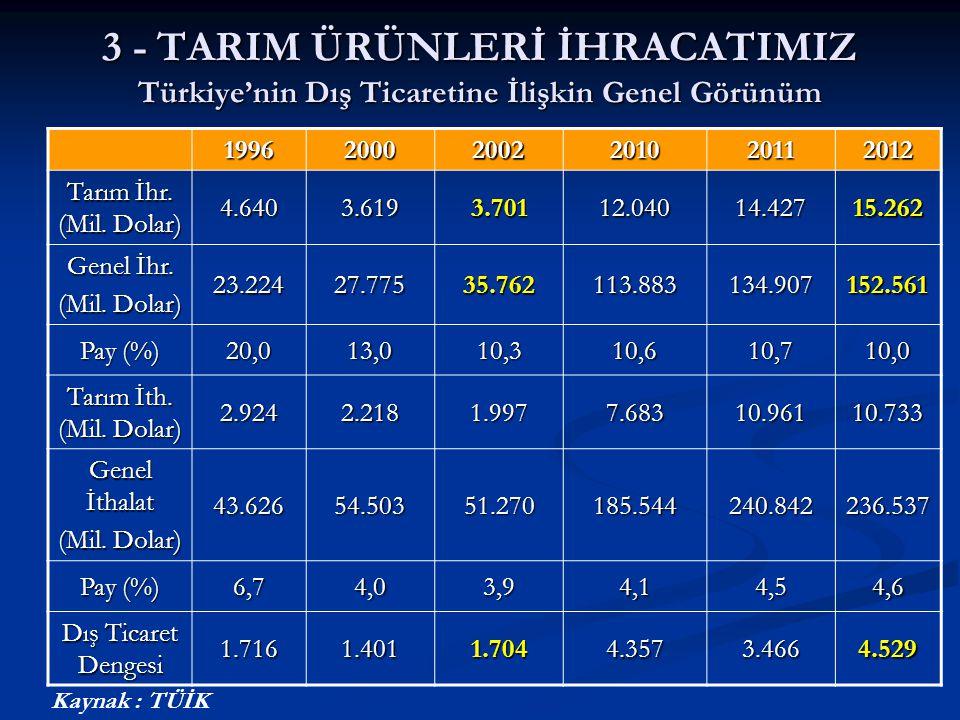 3 - TARIM ÜRÜNLERİ İHRACATIMIZ Türkiye'nin Dış Ticaretine İlişkin Genel Görünüm 199620002002201020112012 Tarım İhr. (Mil. Dolar) 4.6403.6193.70112.040