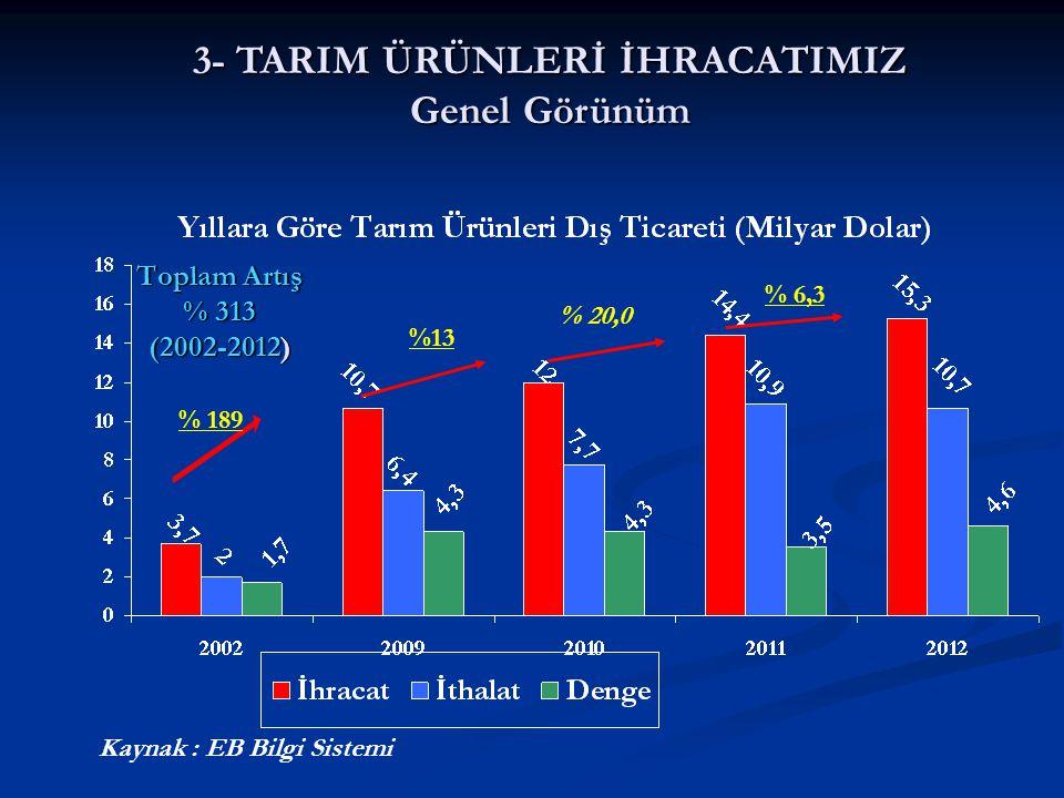 Toplam Artış % 313 (2002-2012) Kaynak : EB Bilgi Sistemi % 20,0 %13 % 6,3 % 189 3- TARIM ÜRÜNLERİ İHRACATIMIZ Genel Görünüm