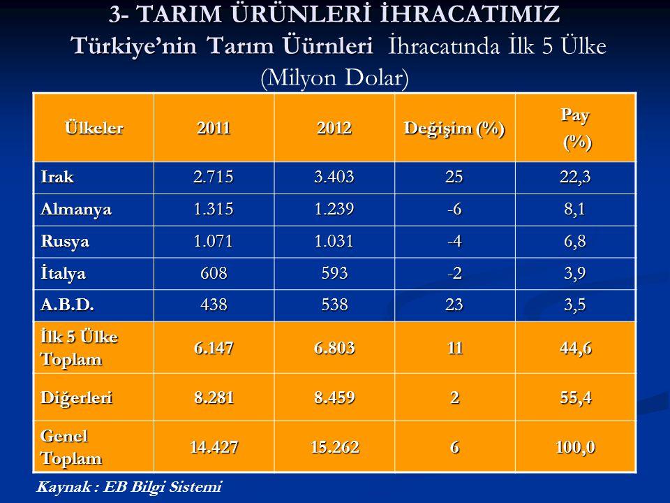 3- TARIM ÜRÜNLERİ İHRACATIMIZ Türkiye'nin Tarım Üürnleri 3- TARIM ÜRÜNLERİ İHRACATIMIZ Türkiye'nin Tarım Üürnleri İhracatında İlk 5 Ülke (Milyon Dolar
