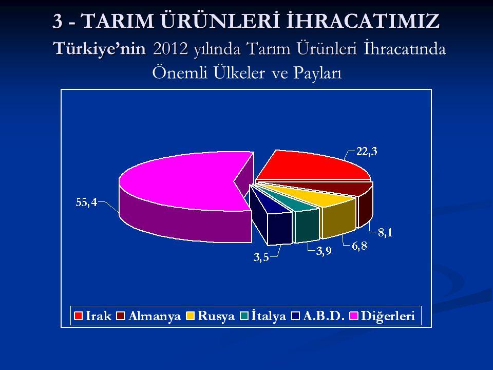 3 - TARIM ÜRÜNLERİ İHRACATIMIZ Türkiye'nin 2012 yılında Tarım Ürünleri 3 - TARIM ÜRÜNLERİ İHRACATIMIZ Türkiye'nin 2012 yılında Tarım Ürünleri İhracatı