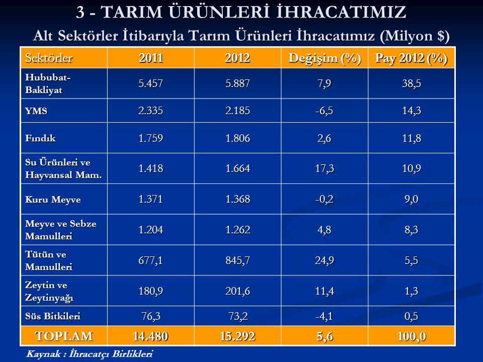 3 - TARIM ÜRÜNLERİ İHRACATIMIZ Alt Sektörler İtibarıyla Tarım Ürünleri İhracatımız (Milyon $) Sektörler20112012 Değişim (%) Pay 2012 (%) Hububat- Bakl