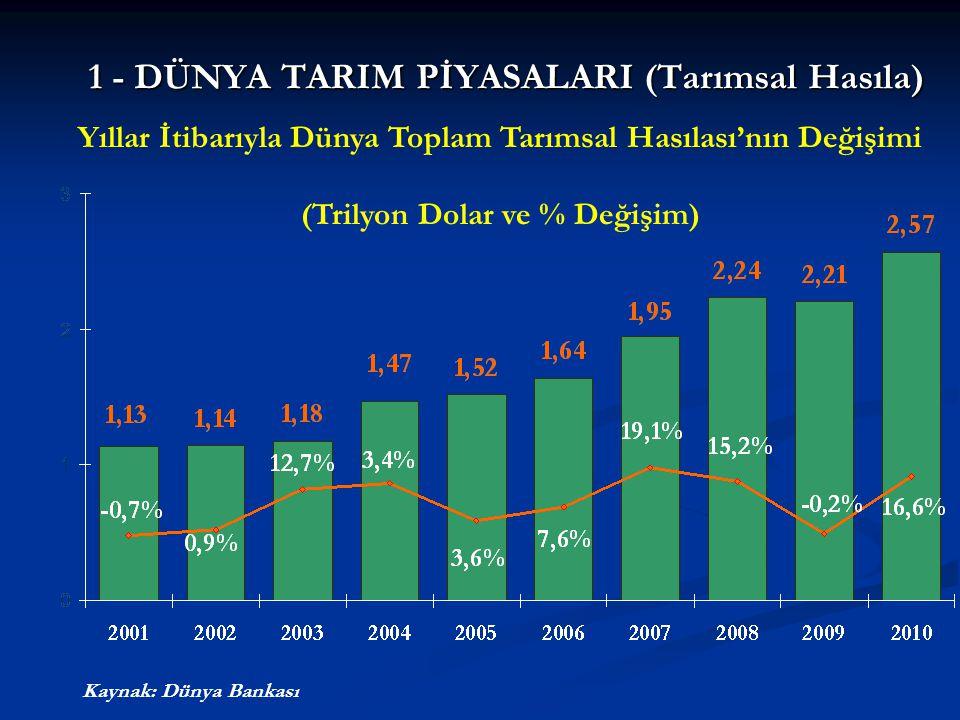 Yıllar İtibarıyla Dünya Toplam Tarımsal Hasılası'nın Değişimi (Trilyon Dolar ve % Değişim) 1 - DÜNYA TARIM PİYASALARI (Tarımsal Hasıla) Kaynak: Dünya