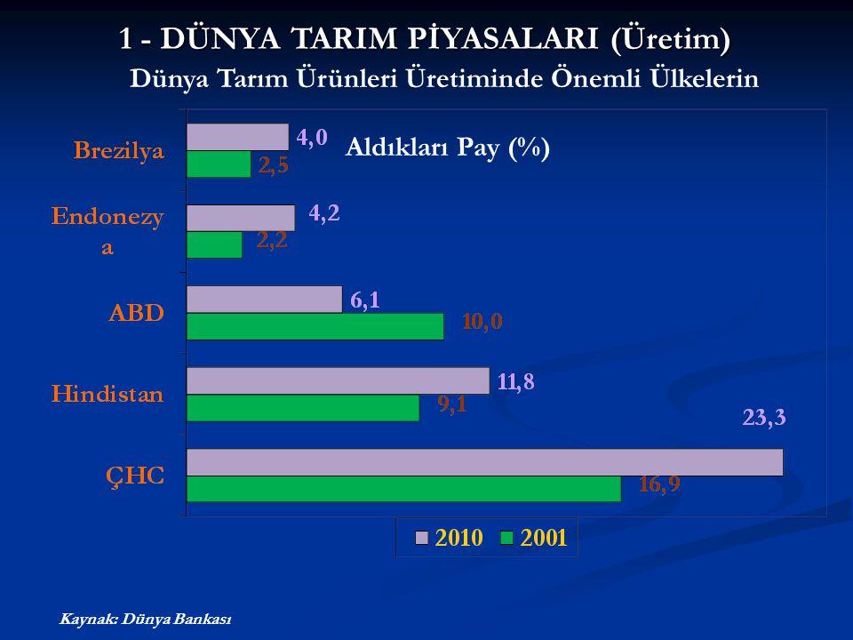 Dünya Tarım Ürünleri Üretiminde Türkiye'nin Yeri Dünya Tarım Üretimi Sıralamasında Ülkemizin Yeri Dünya Tarım Üretiminde Ülkemizin Payı (%) Kaynak: Dünya Bankası 6 7 14