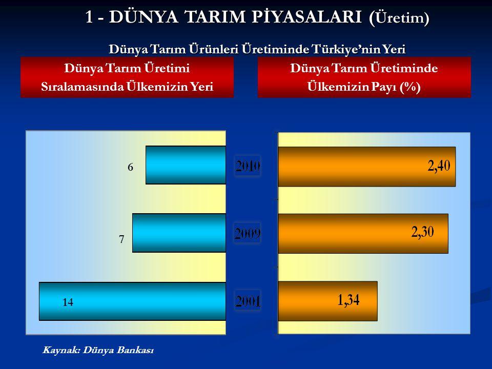 Dünya Tarım Ürünleri Üretiminde Türkiye'nin Yeri Dünya Tarım Üretimi Sıralamasında Ülkemizin Yeri Dünya Tarım Üretiminde Ülkemizin Payı (%) Kaynak: Dü