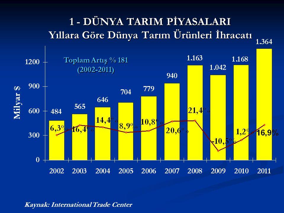 1 - DÜNYA TARIM PİYASALARI Yıllara Göre Dünya Tarım Ürünleri İhracatı Kaynak: International Trade Center Toplam Artış % 181 (2002-2011)