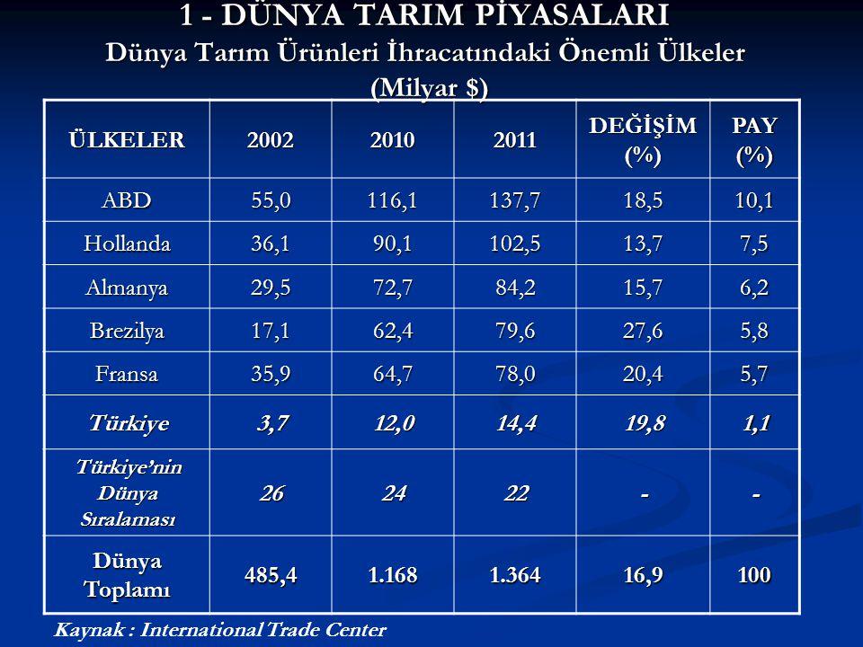 3 - TARIM ÜRÜNLERİ İHRACATIMIZ Alt Sektörler İtibarıyla Tarım Ürünleri İhracatımız (Milyon $) Sektörler20112012 Değişim (%) Pay 2012 (%) Hububat- Bakliyat 5.4575.8877,938,5 YMS2.3352.185-6,514,3 Fındık1.7591.8062,611,8 Su Ürünleri ve Hayvansal Mam.