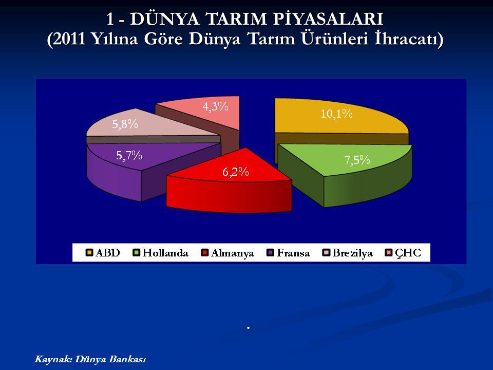 1 - DÜNYA TARIM PİYASALARI (2011 Yılına Göre Dünya Tarım Ürünleri İhracatı).. Kaynak: Dünya Bankası