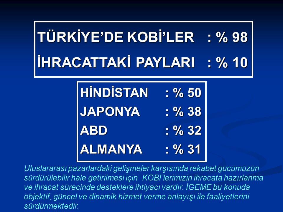 TÜRKİYE'DE KOBİ'LER: % 98 İHRACATTAKİ PAYLARI: % 10 HİNDİSTAN: % 50 JAPONYA: % 38 ABD: % 32 ALMANYA: % 31 Uluslararası pazarlardaki gelişmeler karşısı