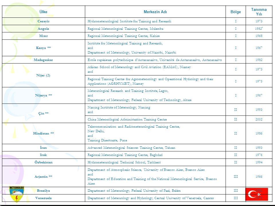 Hazırlayan: Mustafa ADIGÜZELDış İlişkiler Şube Müdürü, 16 Aralık 2004 14.01.2008 H.MURAT PULLA DIŞ İLİŞKİLER ŞUBE MÜDÜRÜ 55 ÜlkeMerkezin AdıBölge Tanı