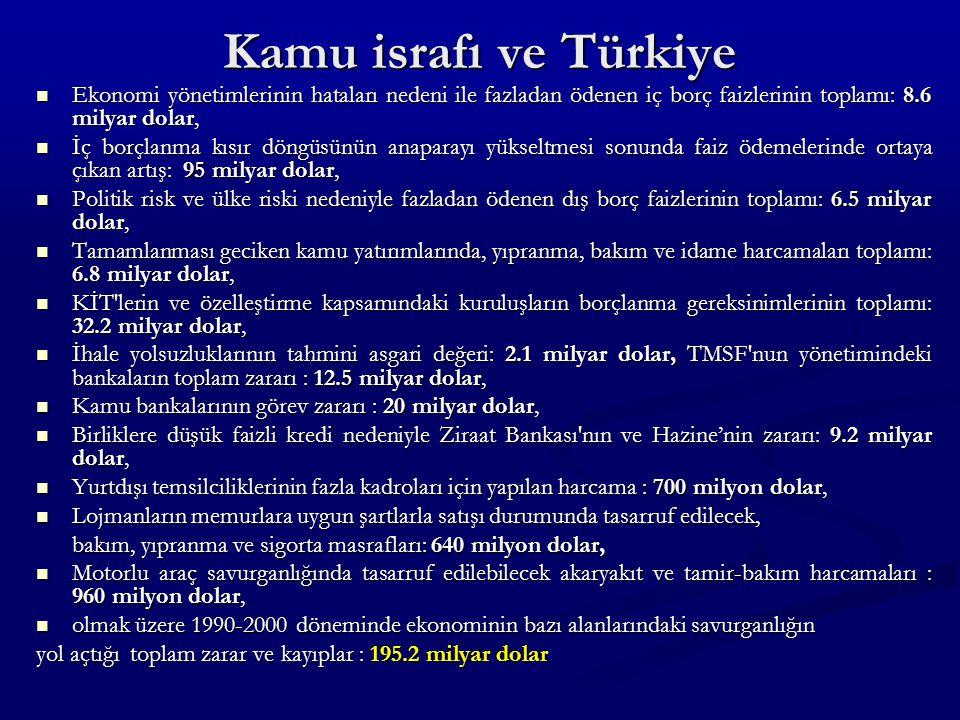 Kamu israfı ve Türkiye Ekonomi yönetimlerinin hataları nedeni ile fazladan ödenen iç borç faizlerinin toplamı: 8.6 milyar dolar, Ekonomi yönetimlerinin hataları nedeni ile fazladan ödenen iç borç faizlerinin toplamı: 8.6 milyar dolar, İç borçlanma kısır döngüsünün anaparayı yükseltmesi sonunda faiz ödemelerinde ortaya çıkan artış: 95 milyar dolar, İç borçlanma kısır döngüsünün anaparayı yükseltmesi sonunda faiz ödemelerinde ortaya çıkan artış: 95 milyar dolar, Politik risk ve ülke riski nedeniyle fazladan ödenen dış borç faizlerinin toplamı: 6.5 milyar dolar, Politik risk ve ülke riski nedeniyle fazladan ödenen dış borç faizlerinin toplamı: 6.5 milyar dolar, Tamamlanması geciken kamu yatırımlarında, yıpranma, bakım ve idame harcamaları toplamı: 6.8 milyar dolar, Tamamlanması geciken kamu yatırımlarında, yıpranma, bakım ve idame harcamaları toplamı: 6.8 milyar dolar, KİT lerin ve özelleştirme kapsamındaki kuruluşların borçlanma gereksinimlerinin toplamı: 32.2 milyar dolar, KİT lerin ve özelleştirme kapsamındaki kuruluşların borçlanma gereksinimlerinin toplamı: 32.2 milyar dolar, İhale yolsuzluklarının tahmini asgari değeri: 2.1 milyar dolar, TMSF nun yönetimindeki bankaların toplam zararı : 12.5 milyar dolar, İhale yolsuzluklarının tahmini asgari değeri: 2.1 milyar dolar, TMSF nun yönetimindeki bankaların toplam zararı : 12.5 milyar dolar, Kamu bankalarının görev zararı : 20 milyar dolar, Kamu bankalarının görev zararı : 20 milyar dolar, Birliklere düşük faizli kredi nedeniyle Ziraat Bankası nın ve Hazine'nin zararı: 9.2 milyar dolar, Birliklere düşük faizli kredi nedeniyle Ziraat Bankası nın ve Hazine'nin zararı: 9.2 milyar dolar, Yurtdışı temsilciliklerinin fazla kadroları için yapılan harcama : 700 milyon dolar, Yurtdışı temsilciliklerinin fazla kadroları için yapılan harcama : 700 milyon dolar, Lojmanların memurlara uygun şartlarla satışı durumunda tasarruf edilecek, Lojmanların memurlara uygun şartlarla satışı durumunda tasarruf edilecek, bakım, yıpranma ve sigo