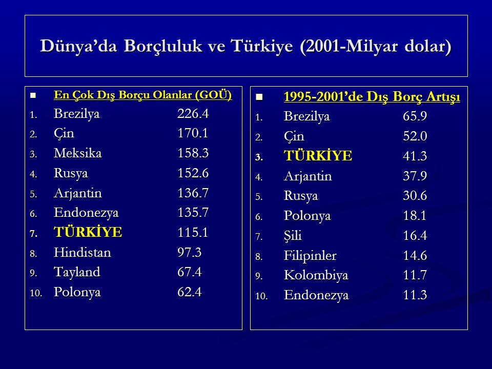 Dünya'da Borçluluk ve Türkiye (2001-Milyar dolar) En Çok Dış Borçu Olanlar (GOÜ) En Çok Dış Borçu Olanlar (GOÜ) 1.