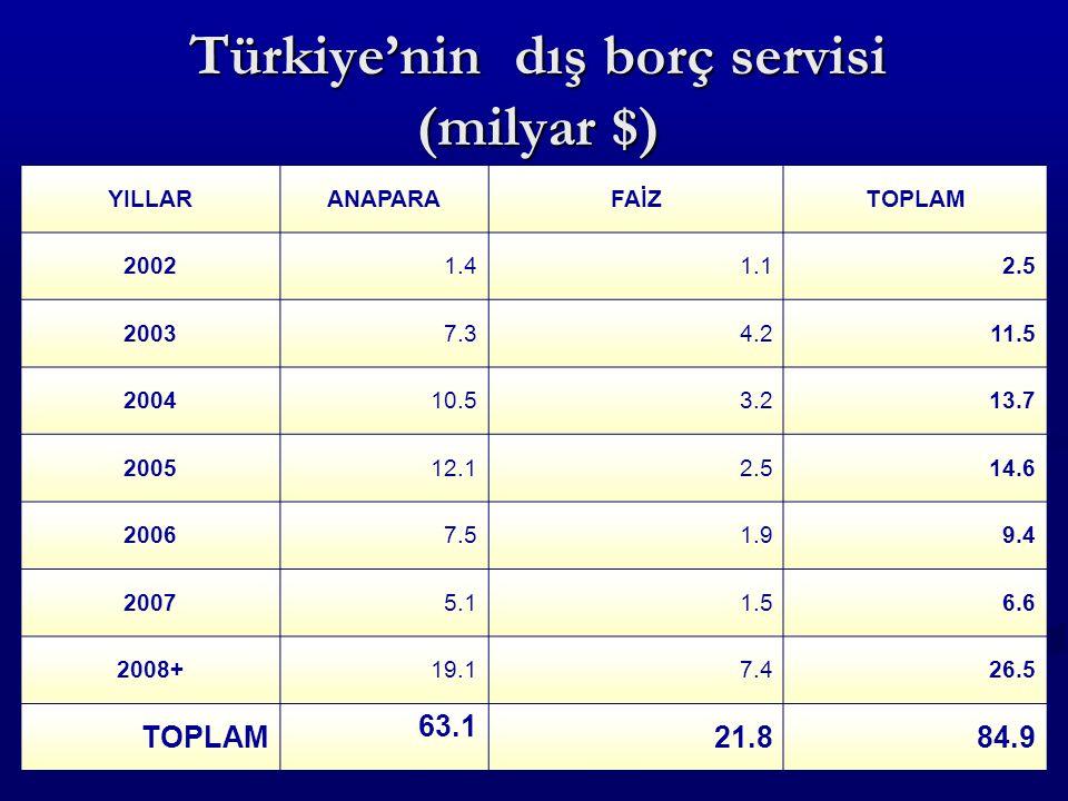Türkiye'nin dış borç servisi (milyar $) YILLARANAPARAFAİZTOPLAM 2002 1.4 1.1 2.5 2003 7.3 4.2 11.5 2004 10.5 3.2 13.7 2005 12.1 2.5 14.6 2006 7.5 1.9 9.4 2007 5.1 1.5 6.6 2008+ 19.1 7.4 26.5 TOPLAM 63.1 21.8 84.9