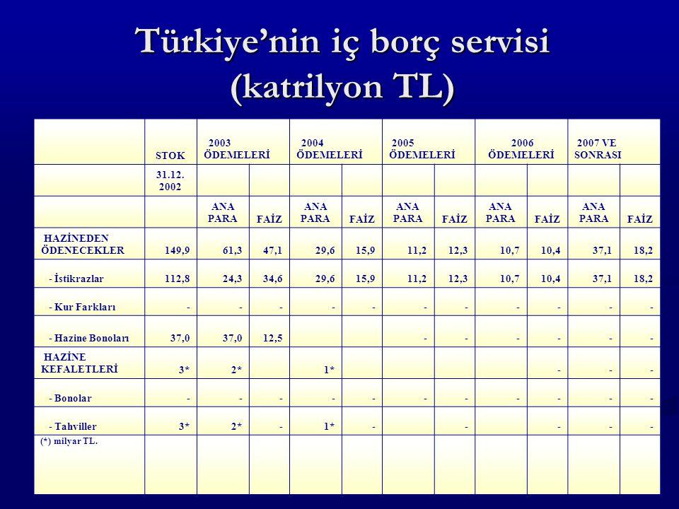 Türkiye'nin iç borç servisi (katrilyon TL) STOK 2003 ÖDEMELERİ 2004 ÖDEMELERİ 2005 ÖDEMELERİ 2006 ÖDEMELERİ 2007 VE SONRASI 31.12. 2002 ANA PARAFAİZ A