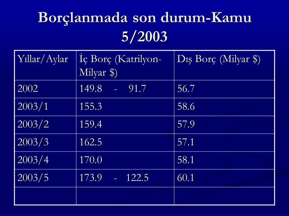 Borçlanmada son durum-Kamu 5/2003 Yıllar/Aylar İç Borç (Katrilyon- Milyar $) Dış Borç (Milyar $) 2002 149.8 - 91.7 56.7 2003/1155.358.6 2003/2159.457.9 2003/3162.557.1 2003/4170.058.1 2003/5 173.9 - 122.5 60.1