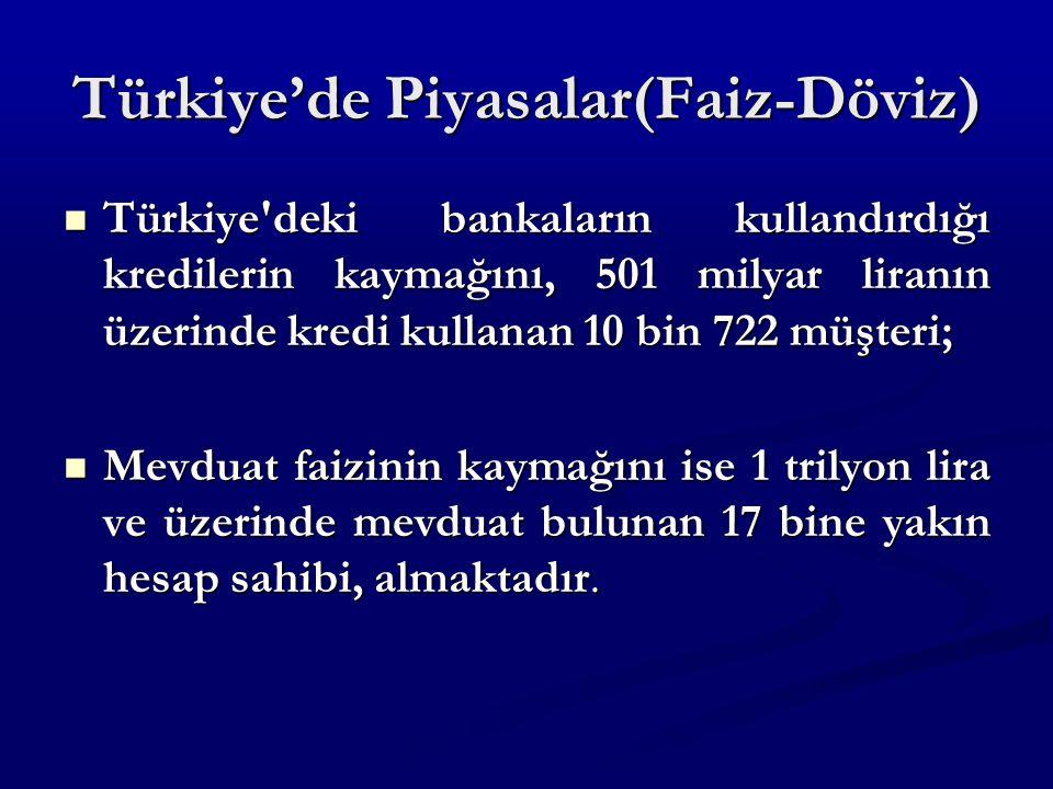 Türkiye'de Piyasalar(Faiz-Döviz) Türkiye deki bankaların kullandırdığı kredilerin kaymağını, 501 milyar liranın üzerinde kredi kullanan 10 bin 722 müşteri; Türkiye deki bankaların kullandırdığı kredilerin kaymağını, 501 milyar liranın üzerinde kredi kullanan 10 bin 722 müşteri; Mevduat faizinin kaymağını ise 1 trilyon lira ve üzerinde mevduat bulunan 17 bine yakın hesap sahibi, almaktadır.