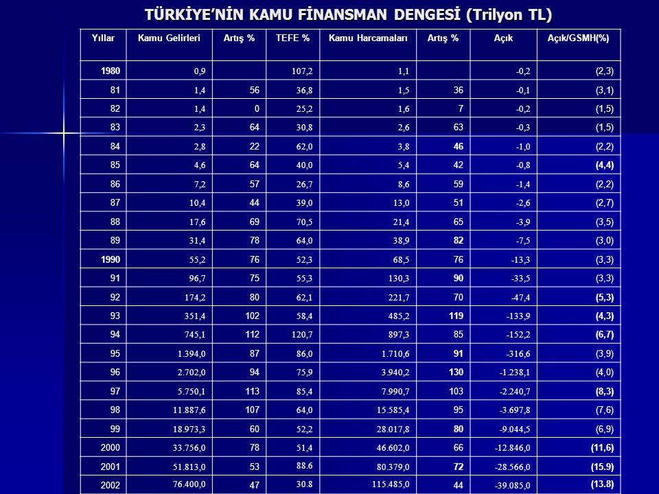 Bütçe dışı fazla-Gider azaltımı Türkiye'de borçlanma yükünün esas kaynağını devletin finansman ihtiyacının büyüklüğü oluşturmakta, devlet bütün kaynakları yutmaktadır.
