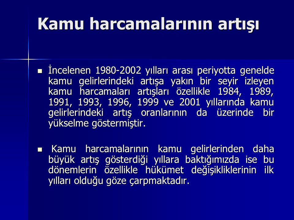 Türkiye'de İç ve Dış Borçlar