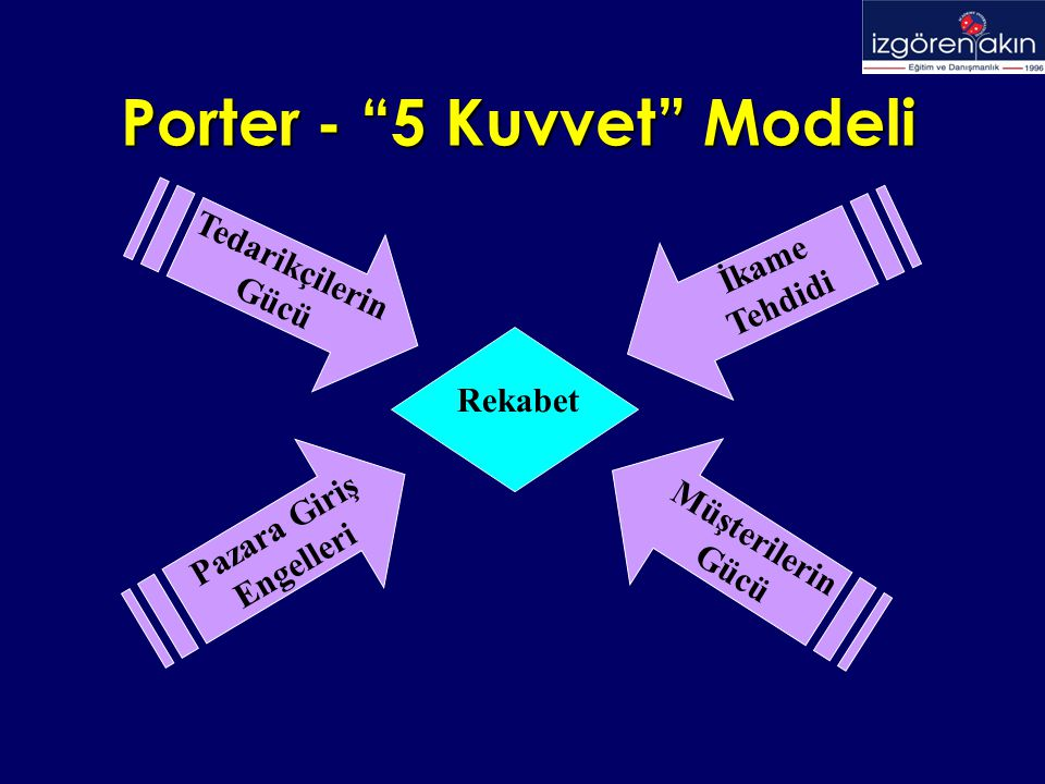 Porter - 5 Kuvvet Modeli Rekabet Tedarikçilerin Gücü Pazara Giriş Engelleri İkame Tehdidi Müşterilerin Gücü
