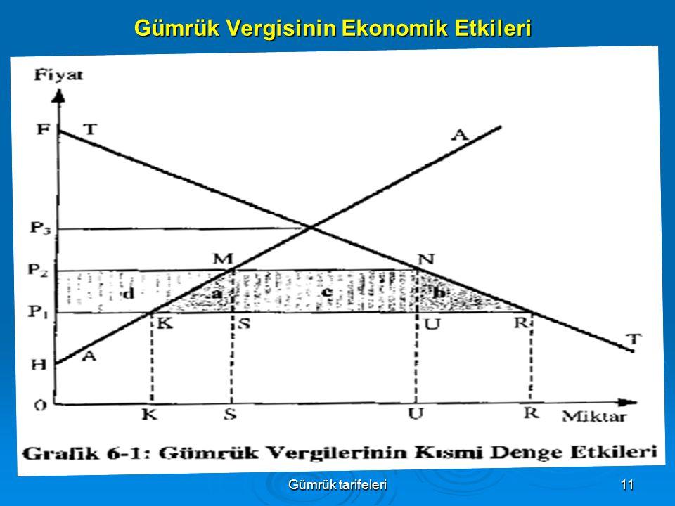 Gümrük tarifeleri11 Gümrük Vergisinin Ekonomik Etkileri