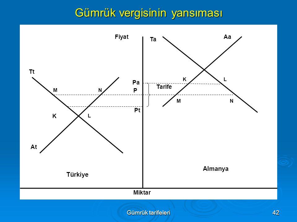 Gümrük tarifeleri42 Gümrük vergisinin yansıması Almanya Türkiye P Pa Pt Ta Tt At Aa MN K L KL MN Tarife Fiyat Miktar
