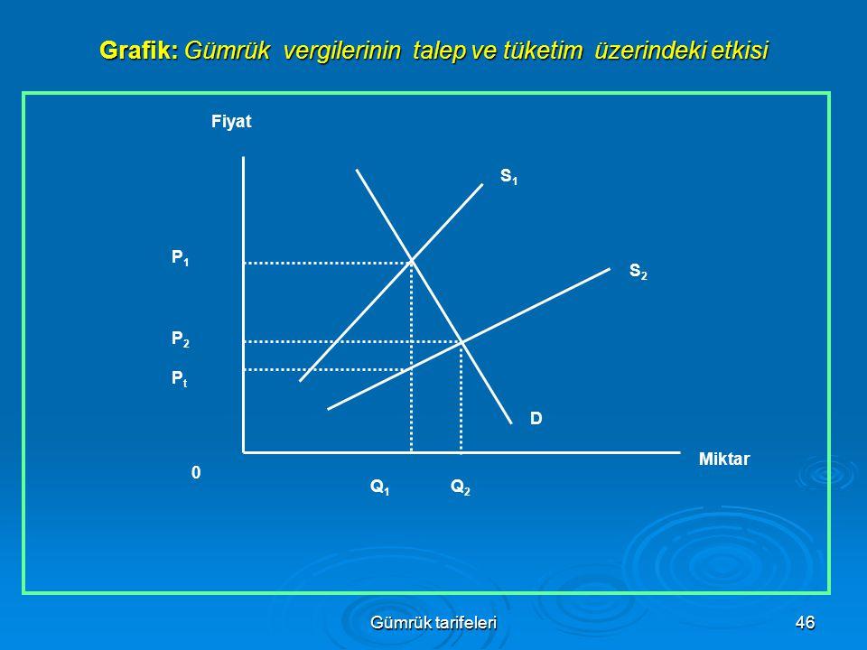 Gümrük tarifeleri46 Grafik: Gümrük vergilerinin talep ve tüketim üzerindeki etkisi P1P1 P2P2 PtPt 0 Q1Q1 Q2Q2 D S2S2 S1S1 Fiyat Miktar