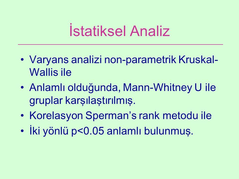 İstatiksel Analiz Varyans analizi non-parametrik Kruskal- Wallis ile Anlamlı olduğunda, Mann-Whitney U ile gruplar karşılaştırılmış. Korelasyon Sperma