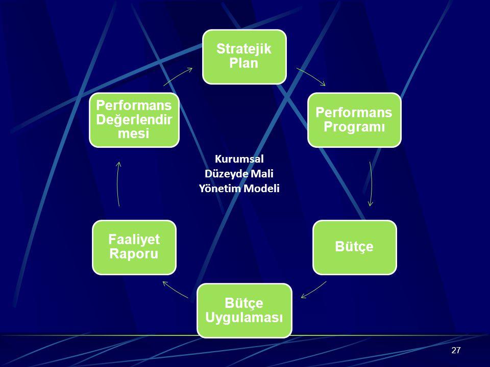 27 Stratejik Plan Performans Programı Bütçe Bütçe Uygulaması Faaliyet Raporu Performans Değerlendir mesi Kurumsal Düzeyde Mali Yönetim Modeli