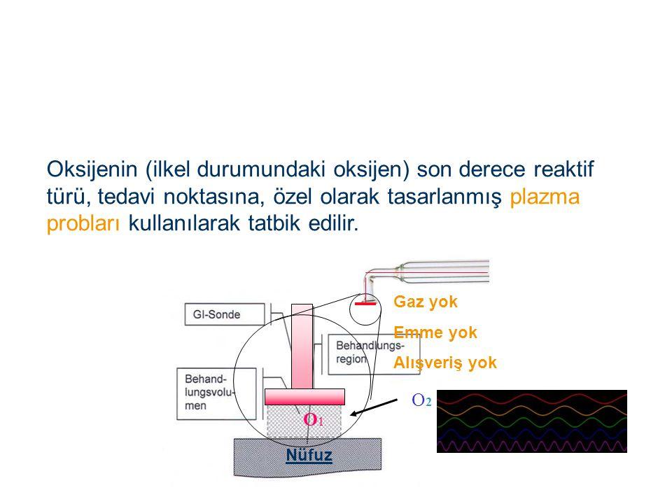 Oksijenin (ilkel durumundaki oksijen) son derece reaktif türü, tedavi noktasına, özel olarak tasarlanmış plazma probları kullanılarak tatbik edilir. O