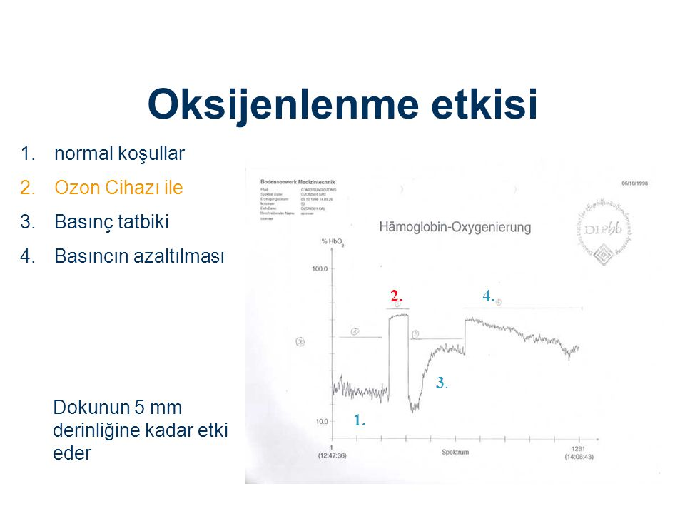 1.normal koşullar 2.Ozon Cihazı ile 3.Basınç tatbiki 4.Basıncın azaltılması 1. 2. 3.3. 4. Dokunun 5 mm derinliğine kadar etki eder Oksijenlenme etkisi