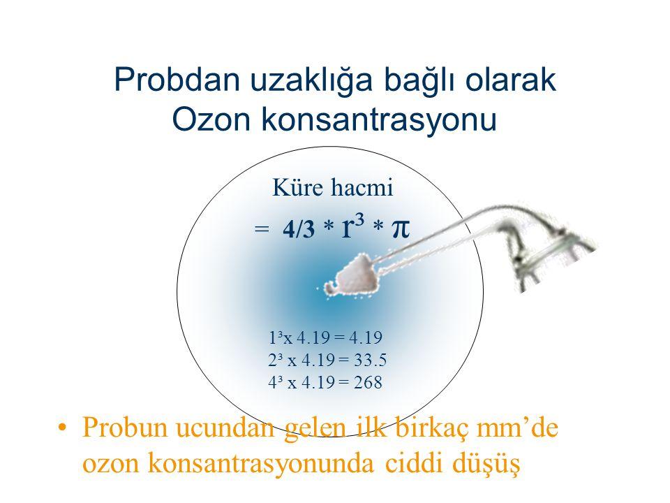 Probdan uzaklığa bağlı olarak Ozon konsantrasyonu Küre hacmi = 4/3 * r³ * π 1³x 4.19 = 4.19 2³ x 4.19 = 33.5 4³ x 4.19 = 268 Probun ucundan gelen ilk