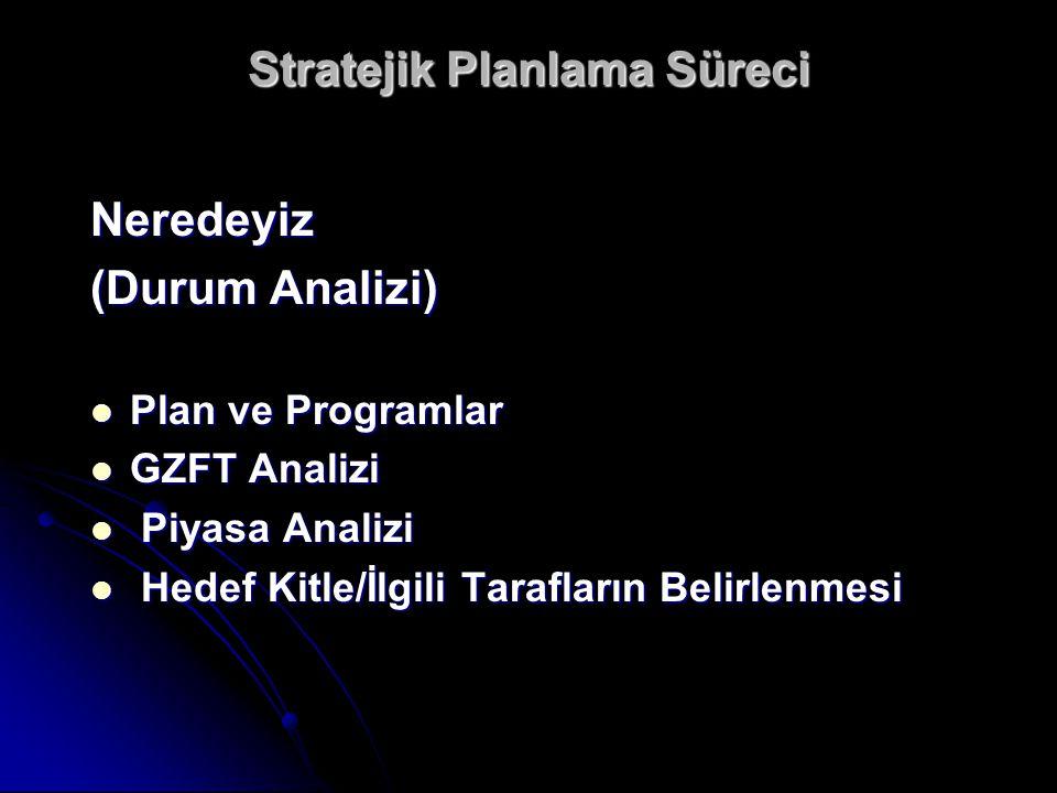 Stratejik Planlama Süreci Neredeyiz (Durum Analizi) Plan ve Programlar Plan ve Programlar GZFT Analizi GZFT Analizi Piyasa Analizi Piyasa Analizi Hede