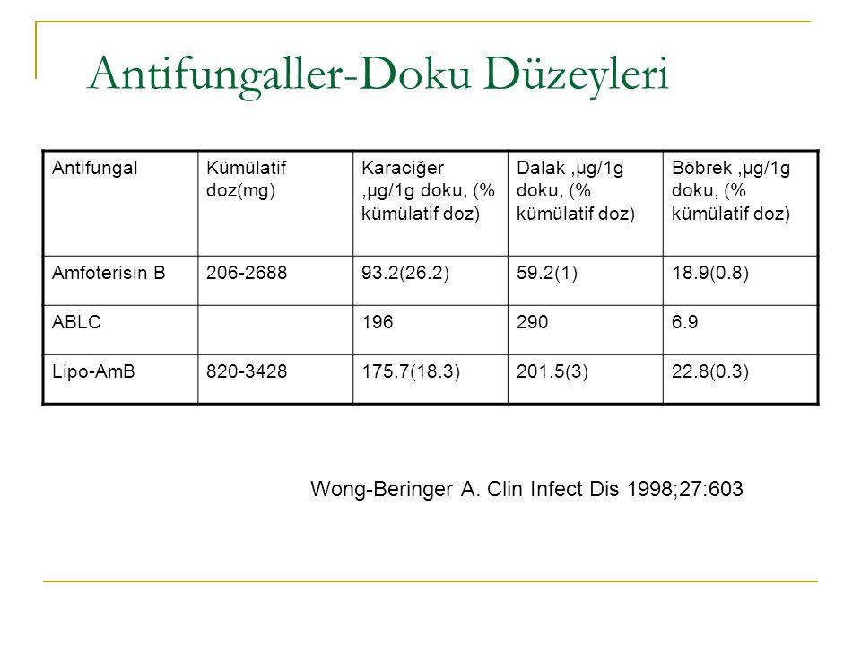 Antifungaller-Doku Düzeyleri AntifungalKümülatif doz(mg) Karaciğer,µg/1g doku, (% kümülatif doz) Dalak,µg/1g doku, (% kümülatif doz) Böbrek,µg/1g doku