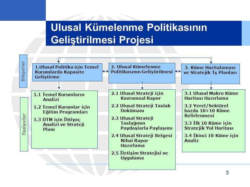 3 Ulusal Kümelenme Politikasının Geliştirilmesi Projesi 1.Ulusal Politika için Temel Kurumlarda Kapasite Geliştirme 2. Ulusal Kümelenme Politikasının