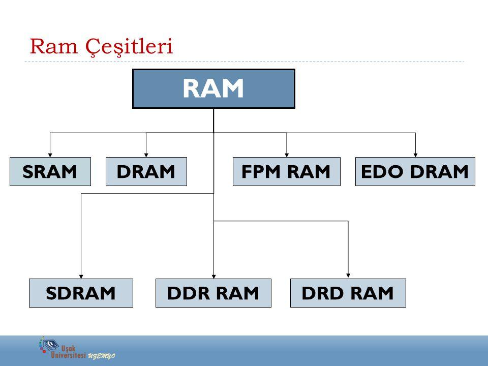 Ram Çeşitleri RAM SRAM DRAMFPM RAMEDO DRAM SDRAMDDR RAM DRD RAM