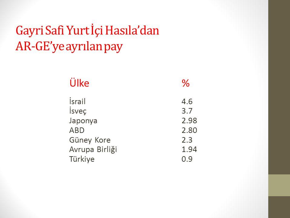 Gayri Safi Yurt İçi Hasıla'dan AR-GE'ye ayrılan pay Ülke% İsrail4.6 İsveç3.7 Japonya2.98 ABD2.80 Güney Kore 2.3 Avrupa Birliği1.94 Türkiye0.9