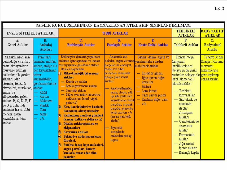 18 01 08* - Sitotoksik ve sitostatik ilaçlar (A) (Onkolojik Atık İnsanlarda Kullanılan 18 01 08* - Sitotoksik ve sitostatik ilaçlar (A) (Onkolojik Atık İnsanlarda Kullanılan ) Hastanelerde Tehlikeli Atık Üreten Üniteler