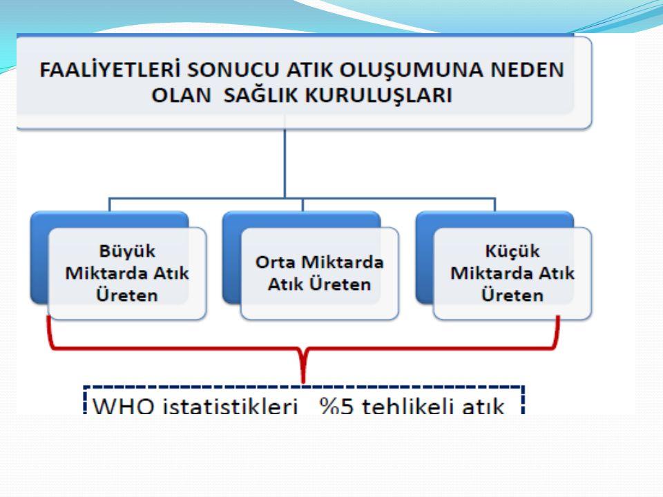  UATF atık üreticisi tarafından bağlı bulundukları çevre şehircilik il müdürlüğünden alınır.