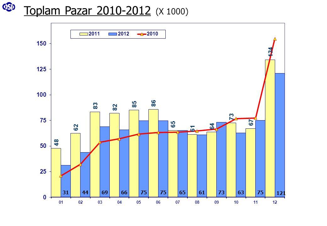 Toplam Pazar 2010-2012 (X 1000)