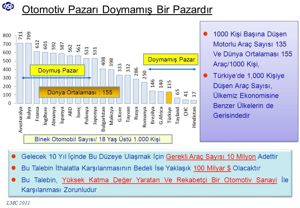 Otomotiv Pazarı Doymamış Bir Pazardır 1000 Kişi Başına Düşen Motorlu Araç Sayısı 135 Ve Dünya Ortalaması 155 Araç/1000 Kişi, Türkiye'de 1,000 Kişiye Düşen Araç Sayısı, Ülkemiz Ekonomisine Benzer Ülkelerin de Gerisindedir 1000 Kişi Başına Düşen Motorlu Araç Sayısı 135 Ve Dünya Ortalaması 155 Araç/1000 Kişi, Türkiye'de 1,000 Kişiye Düşen Araç Sayısı, Ülkemiz Ekonomisine Benzer Ülkelerin de Gerisindedir Gelecek 10 Yıl İçinde Bu Düzeye Ulaşmak İçin Gerekli Araç Sayısı 10 Milyon Adettir Bu Talebin İthalatla Karşılanmasının Bedeli İse Yaklaşık 100 Milyar $ Olacaktır Bu Talebin, Yüksek Katma Değer Yaratan Ve Rekabetçi Bir Otomotiv Sanayi İle Karşılanması Zorunludur Gelecek 10 Yıl İçinde Bu Düzeye Ulaşmak İçin Gerekli Araç Sayısı 10 Milyon Adettir Bu Talebin İthalatla Karşılanmasının Bedeli İse Yaklaşık 100 Milyar $ Olacaktır Bu Talebin, Yüksek Katma Değer Yaratan Ve Rekabetçi Bir Otomotiv Sanayi İle Karşılanması Zorunludur Doymuş Pazar Doymamış Pazar Dünya Ortalaması : 155 LMC 2011 Binek Otomobil Sayısı/ 18 Yaş Üstü 1.000 Kişi