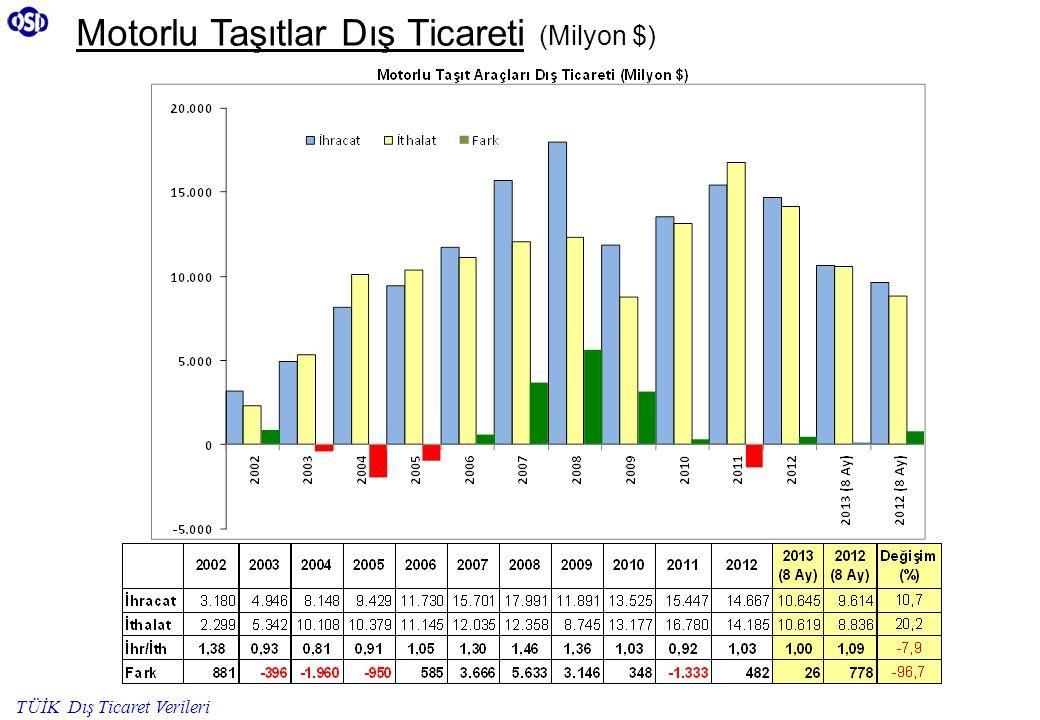 Motorlu Taşıtlar Dış Ticareti (Milyon $) TÜİK Dış Ticaret Verileri