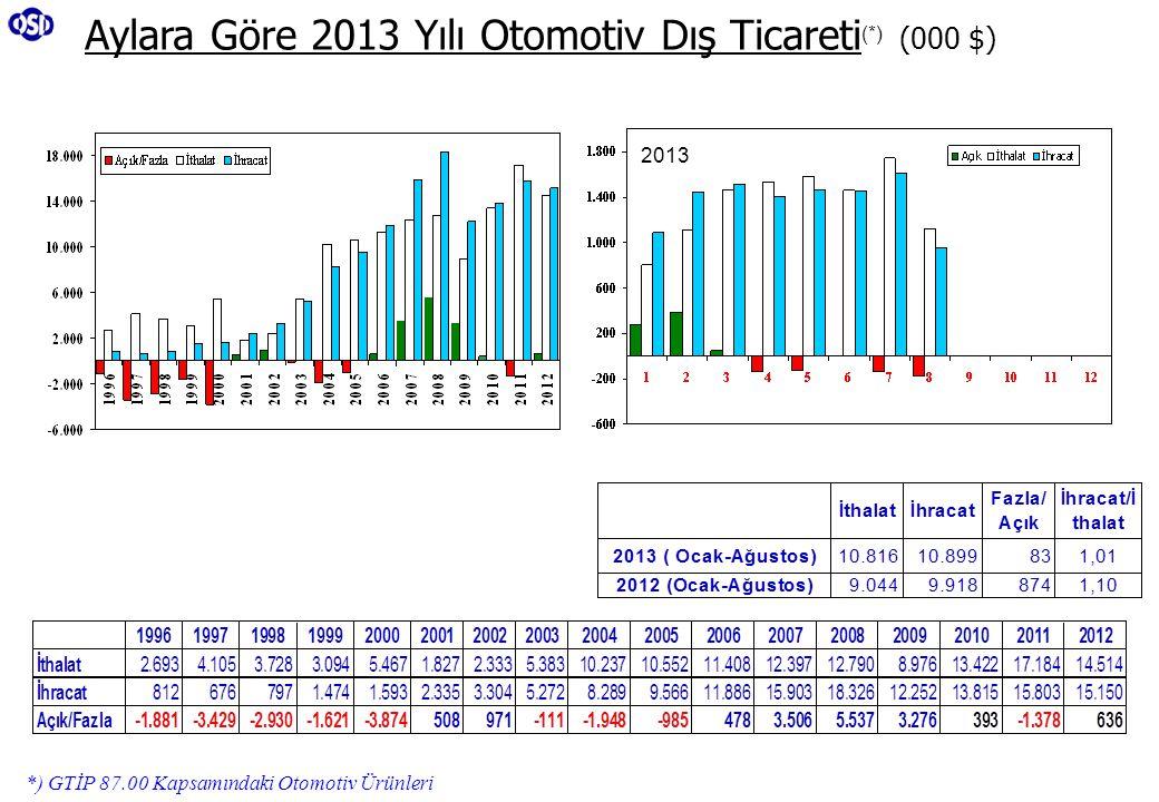 Aylara Göre 2013 Yılı Otomotiv Dış Ticareti (*) (000 $) *) GTİP 87.00 Kapsamındaki Otomotiv Ürünleri 2013