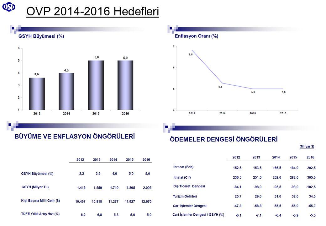 OVP 2014-2016 Hedefleri