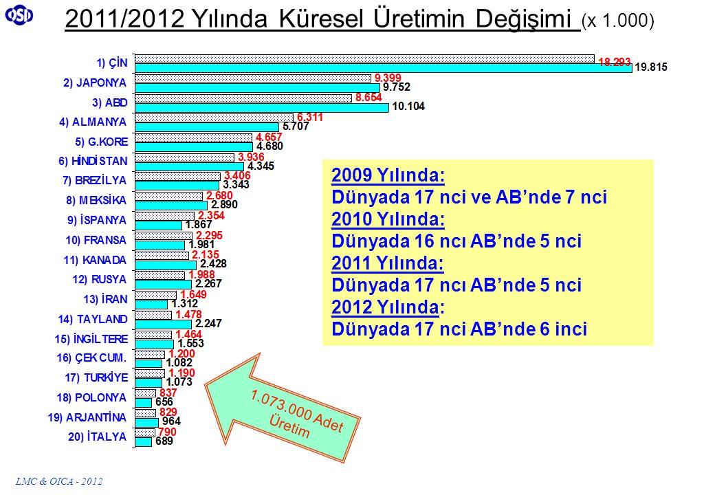 2011/2012 Yılında Küresel Üretimin Değişimi (x 1.000) 2009 Yılında: Dünyada 17 nci ve AB'nde 7 nci 2010 Yılında: Dünyada 16 ncı AB'nde 5 nci 2011 Yılında: Dünyada 17 ncı AB'nde 5 nci 2012 Yılında: Dünyada 17 nci AB'nde 6 inci 1.073.000 Adet Üretim LMC & OICA - 2012
