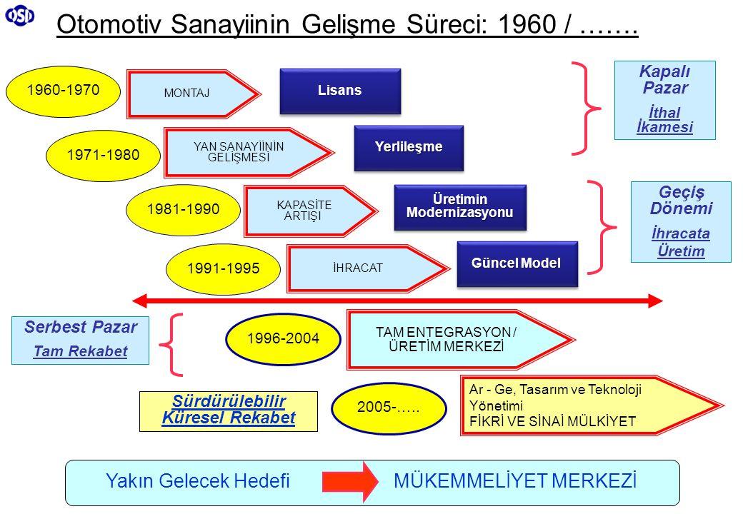 7 MONTAJ YAN SANAYİİNİN GELİŞMESİ KAPASİTE ARTIŞI İHRACAT TAM ENTEGRASYON / ÜRETİM MERKEZİ Ar - Ge, Tasarım ve Teknoloji Yönetimi FİKRİ VE SİNAİ MÜLKİYET 1960-1970 1971-1980 1981-1990 1991-1995 1996-2004 2005-…..