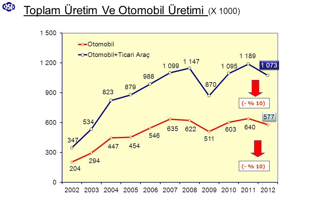 Toplam Üretim Ve Otomobil Üretimi (X 1000) (- % 10)