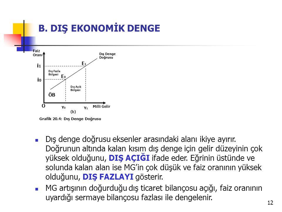 12 B. DIŞ EKONOMİK DENGE Dış denge doğrusu eksenler arasındaki alanı ikiye ayırır. Doğrunun altında kalan kısım dış denge için gelir düzeyinin çok yük