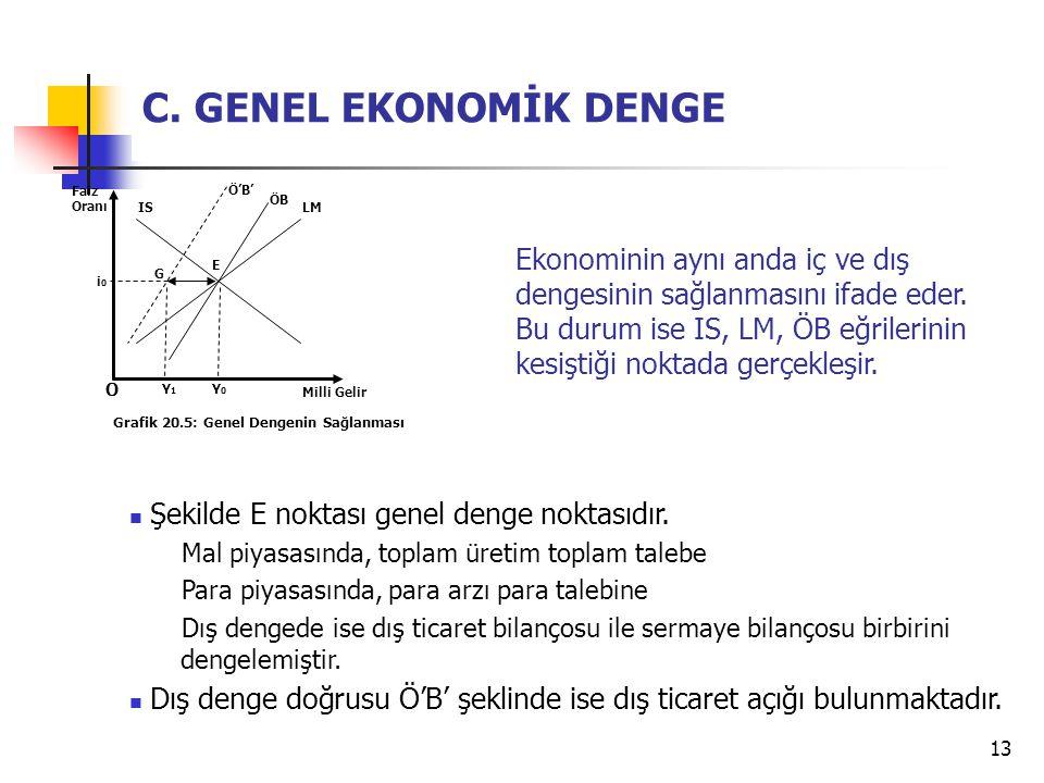 13 C. GENEL EKONOMİK DENGE Şekilde E noktası genel denge noktasıdır. Mal piyasasında, toplam üretim toplam talebe Para piyasasında, para arzı para tal