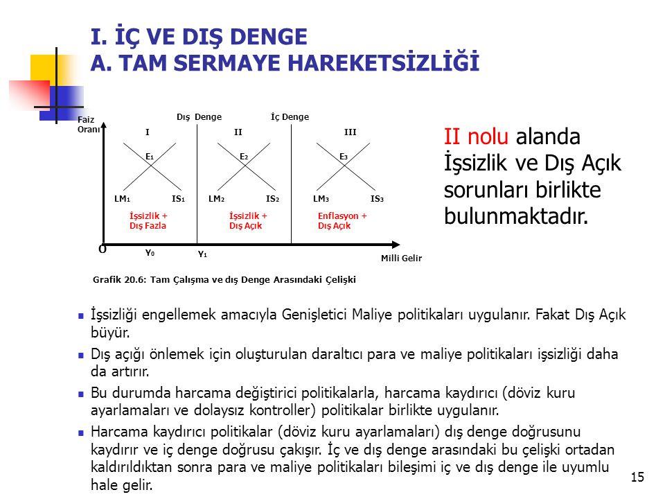 15 B.DIŞ EKONOMİK DENGE İşsizliği engellemek amacıyla Genişletici Maliye politikaları uygulanır.