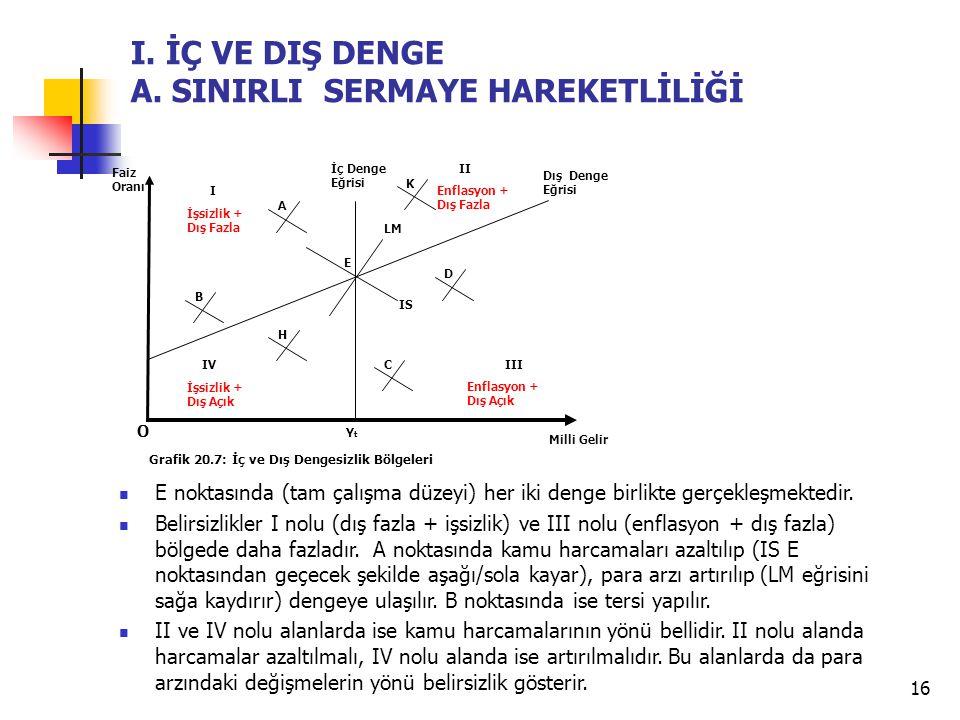 16 B. DIŞ EKONOMİK DENGE E noktasında (tam çalışma düzeyi) her iki denge birlikte gerçekleşmektedir. Belirsizlikler I nolu (dış fazla + işsizlik) ve I