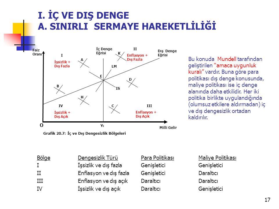 17 B. DIŞ EKONOMİK DENGE BölgeDengesizlik Türü Para PolitikasıMaliye Politikası Iİşsizlik ve dış fazlaGenişleticiGenişletici IIEnflasyon ve dış fazlaG